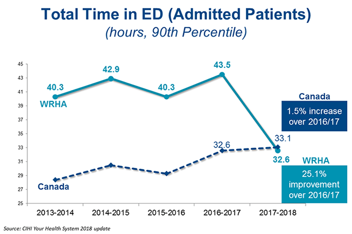 Chart of admitted patients' total time in emergency department
