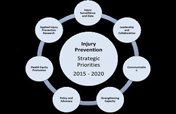 Injury Prevention Strategic Priorities