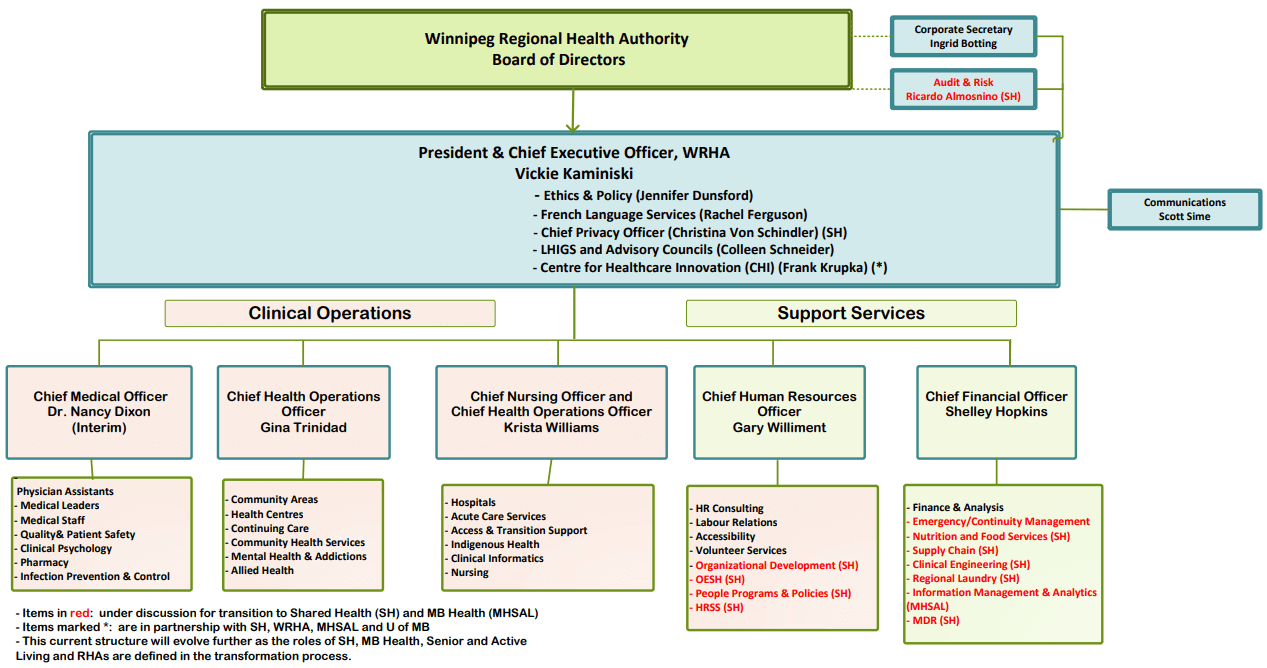 WRHA Organizational Structure