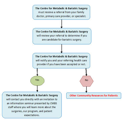 Flow Chart: How to be accepted into the Centre for Metabolic and Bariatric Surgery Program