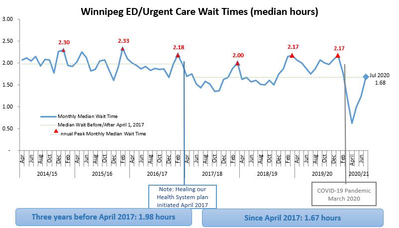 Graph: Winnipeg ED / Urgent Care Wait Times (Median Hours)